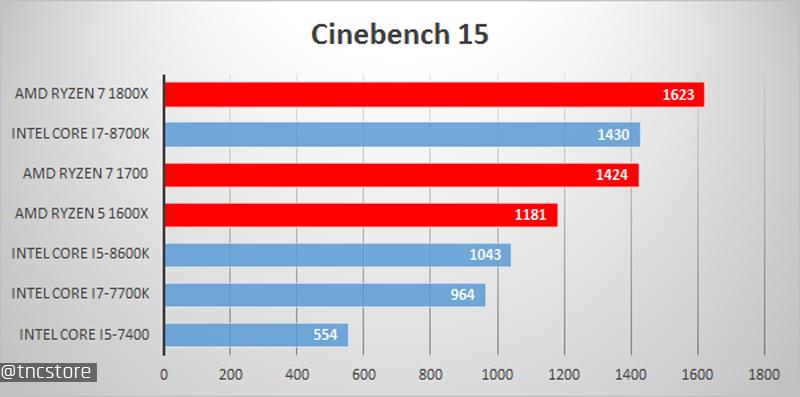 Để cùng thấy rõ hiệu năng của chiếc i7-8700K thì hãy cùng TNC Store đánh giá  qua một số bài test sau đây.
